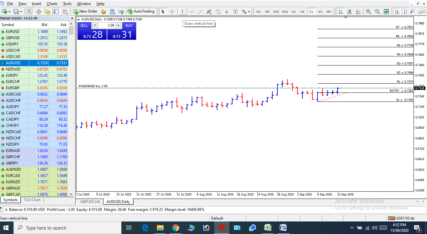 Weekly Forex Trade Analysis & Chart Analysis by ZR Traders