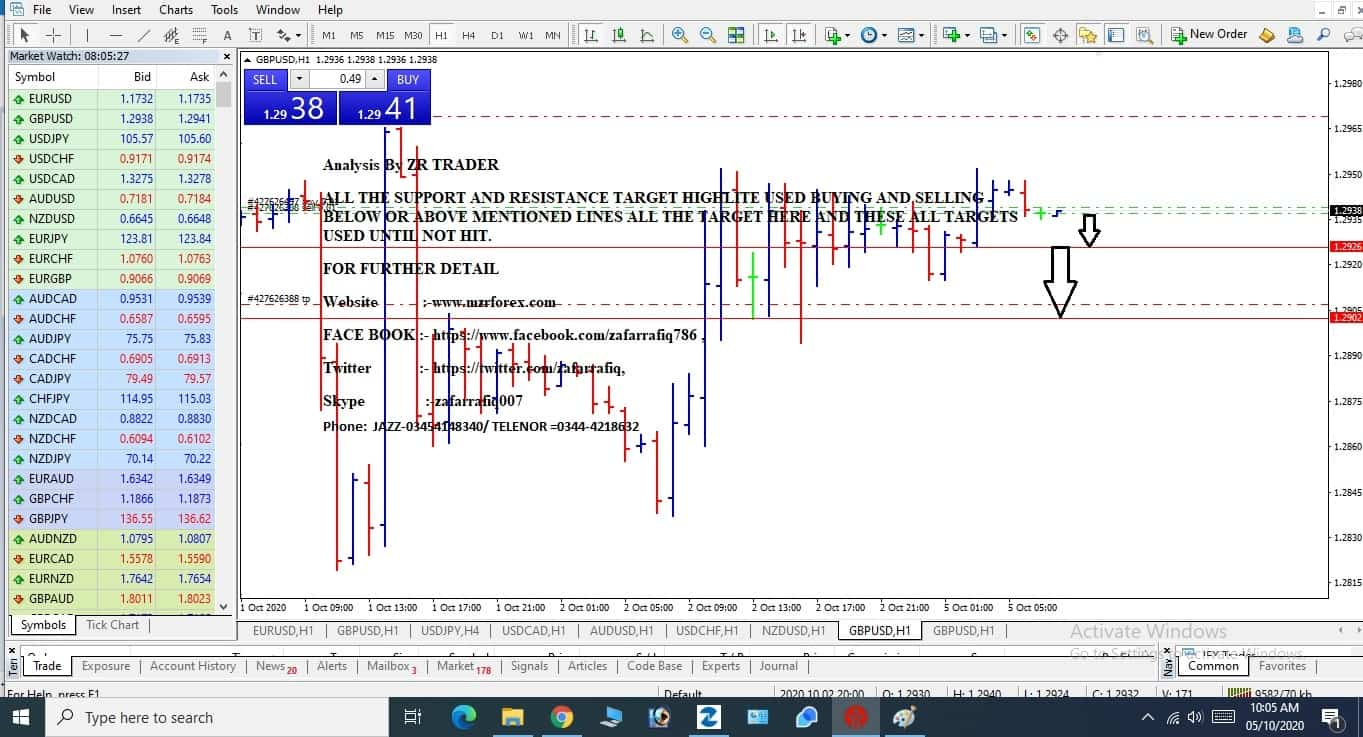 Daily Forex Trade Analysis & Chart Analysis by ZR Traders –6 Octorber, 2020